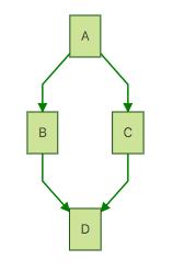 mermaid - Markdownish syntax for generating flowcharts